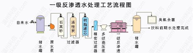 一级反渗透设备工艺流程