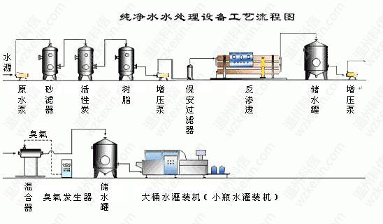 纯净水水处理设备工艺流程图