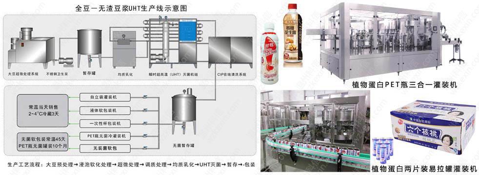 植物蛋白饮料生产线|饮料灌装机-温州科信机械