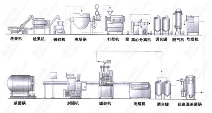 鲜榨浓缩果汁生产工艺流程