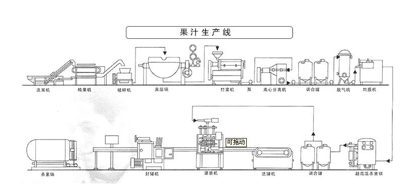 果汁饮料生产线的工艺和流程图